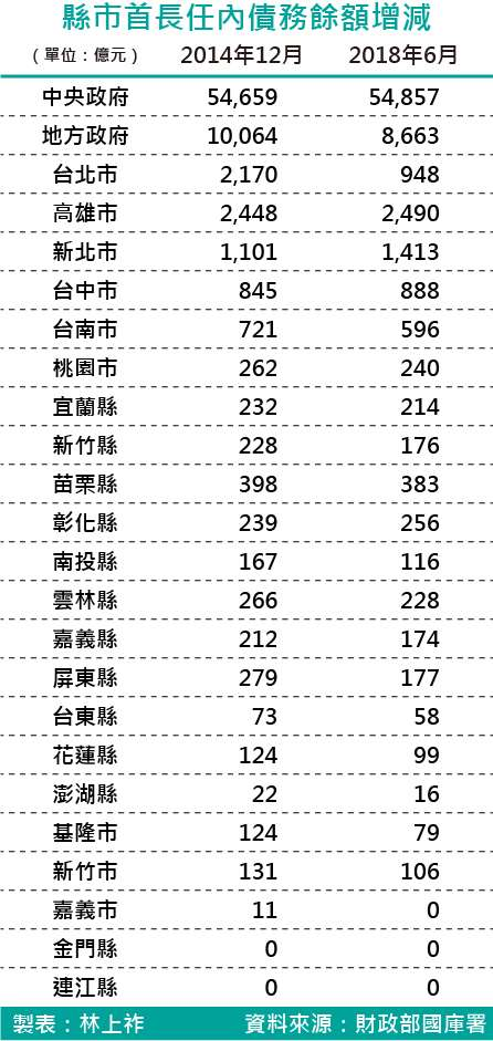 20180803-SMG0035-縣市首長任內債務餘額增減