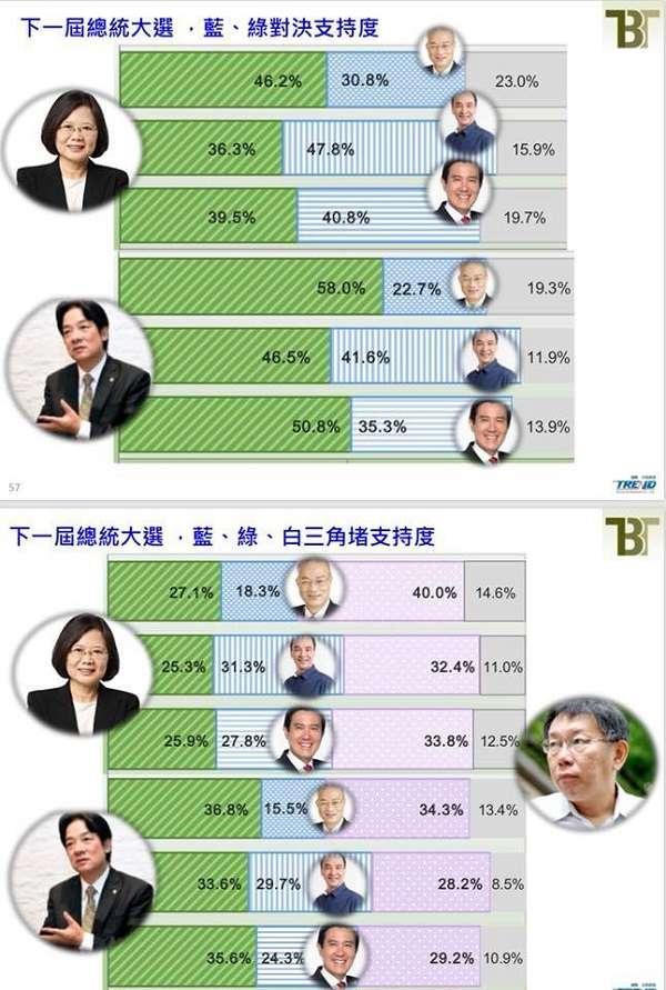 美麗島電電子報民調,2020選總統,台北市長柯文哲幾乎完勝。