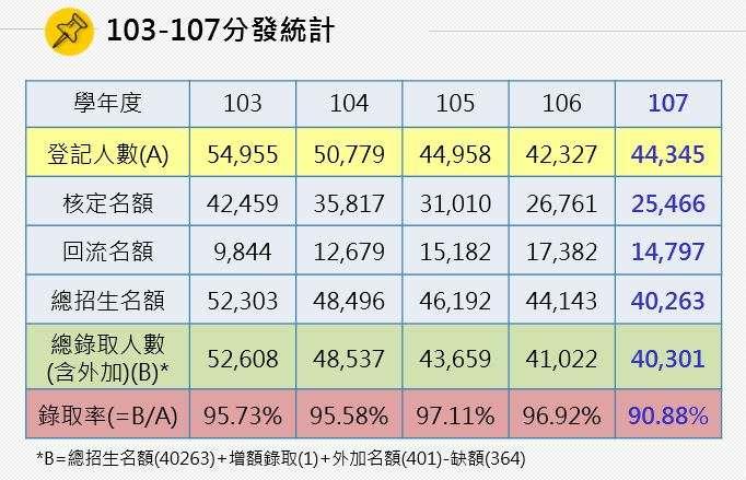 20180807-103-107學年分發統計。(大學分發會提供)