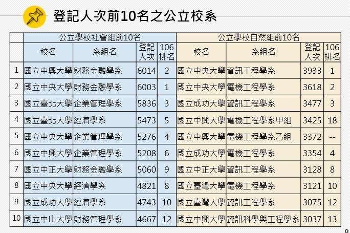 20180807-登記人次前10名之公立學校系所。(大學分發會提供)