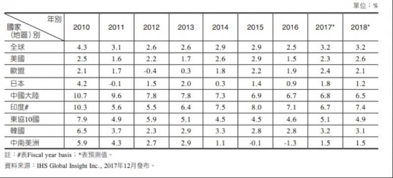 bluebakabechi:(圖二)參考自 2017-2018全球經濟形勢分析與展望: 全球主要國家或地區的經濟成長表現。(作者提供) .png