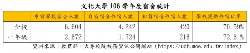 106學年度文化大學學生宿舍住宿人數統計(圖/想想論壇提供)