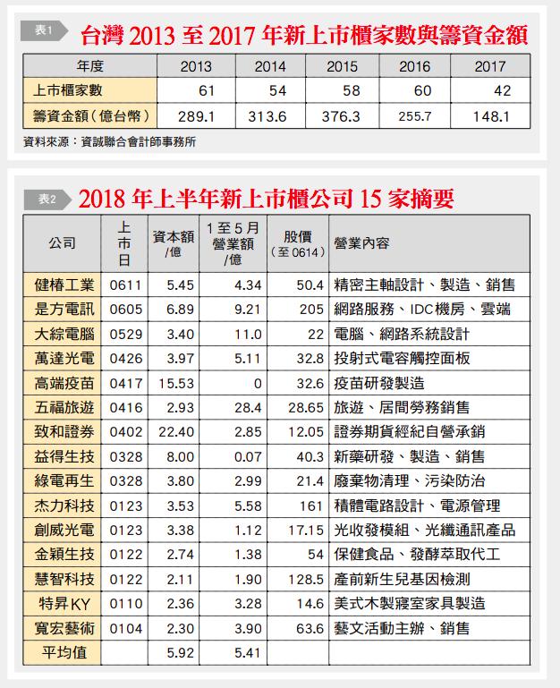 郭正亮觀點:正視日益弱化的上市危機(台灣銀行家提供)
