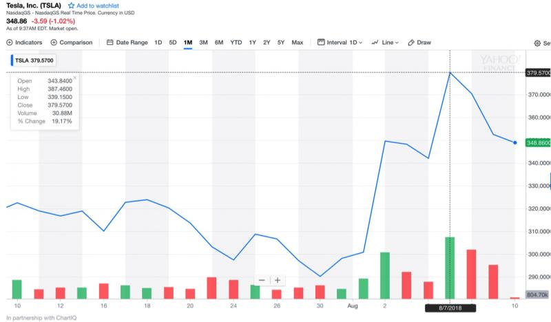 特斯拉過去一個月股價表現(取自Yahoo! Finance)。(楊建銘專欄:槓桿收購特斯拉之門口沒有野蠻人)