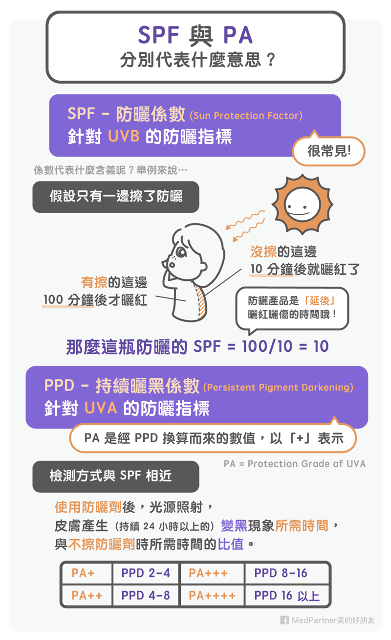 防曬系列:SPF與PA(圖/Medpartner)