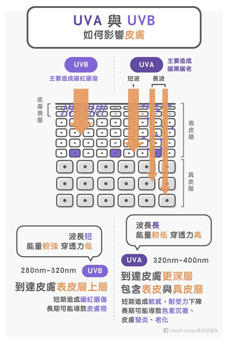 防曬系列:UVA與UVB(圖/Medpartner)