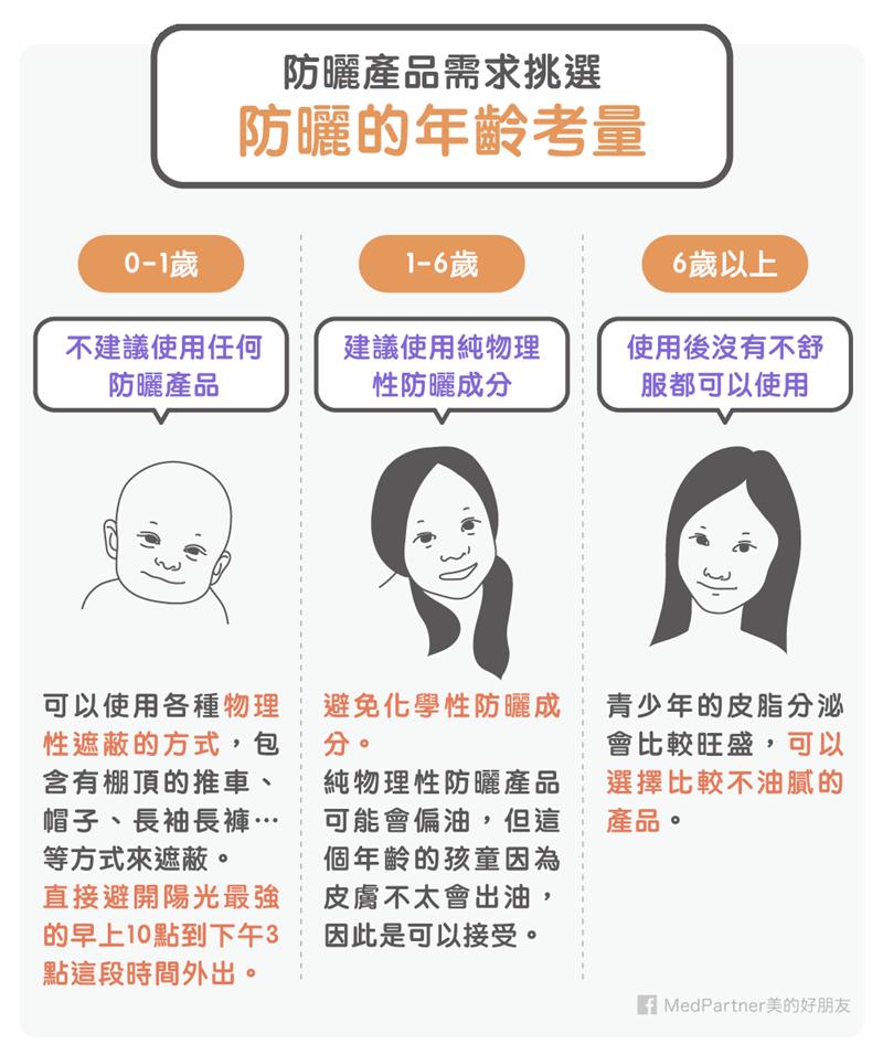 防曬系列:年齡考量(圖/Medpartner)