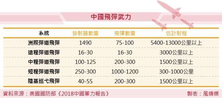 美國國防部《2018中國軍力報告》中國飛彈武力。(風傳媒製圖) 中國 台灣 國軍 解放軍 兩岸關係