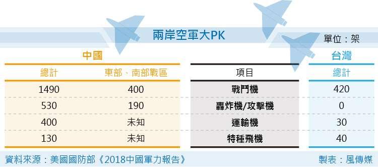 美國國防部《2018中國軍力報告》兩岸空軍大PK。(風傳媒製圖)中國 台灣 國軍 解放軍 兩岸關係
