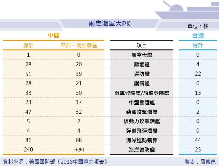 美國國防部《2018中國軍力報告》兩岸海軍大PK 。(風傳媒製圖)中國 台灣 國軍 解放軍 兩岸關係