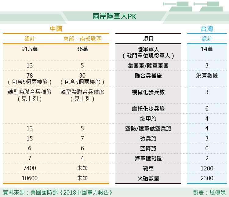美國國防部《2018中國軍力報告》 兩岸陸軍大PK。(風傳媒製圖)中國 台灣 國軍 解放軍 兩岸關係