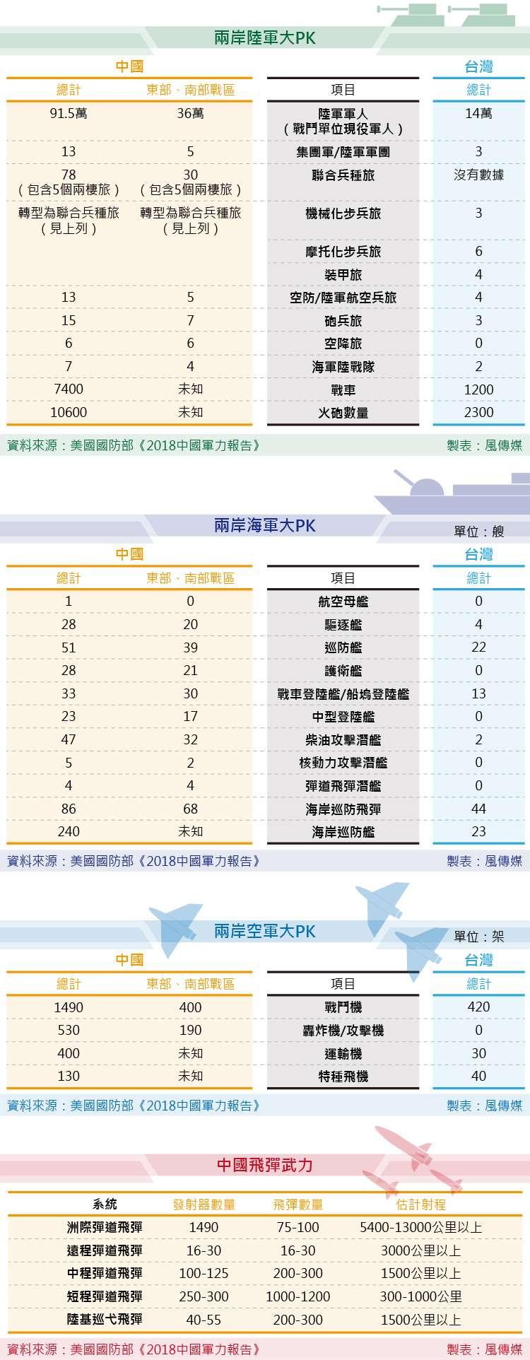 美國國防部《2018中國軍力報告》 兩岸軍力大PK 。(風傳媒製圖)中國 台灣 國軍 解放軍 兩岸關係