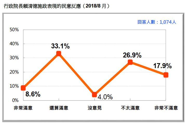 VVNVVNAA1:圖4:行政院長賴清德施政表現的民意反應(2018/8月)。(台灣民意基金會提供)