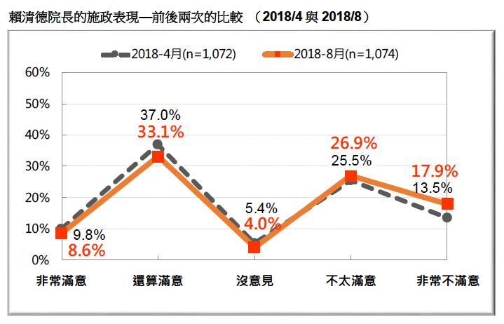 VVNVVNAA1:圖5:賴清德院長的施政表現—前後兩次的比較 (2018/4 與2018/8)。(台灣民意基金會提供)