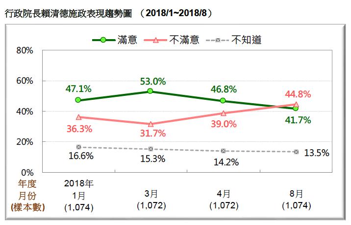 VVNVVNAA1:圖6:行政院長賴清德施政表現趨勢圖 (2018/1~2018/8)。(台灣民意基金會提供)