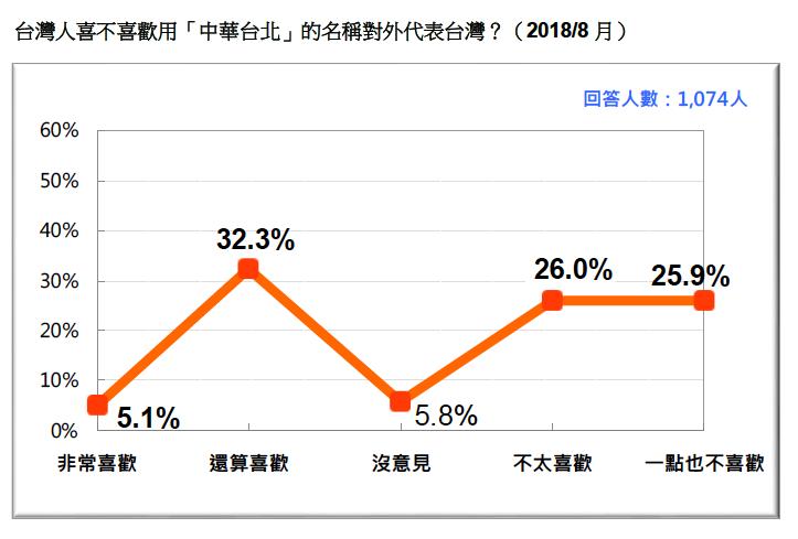 VVNVVNAA2:圖10:台灣人喜不喜歡用「中華台北」的名稱對外代表台灣? (2018/8)。(台灣民意基金會提供)
