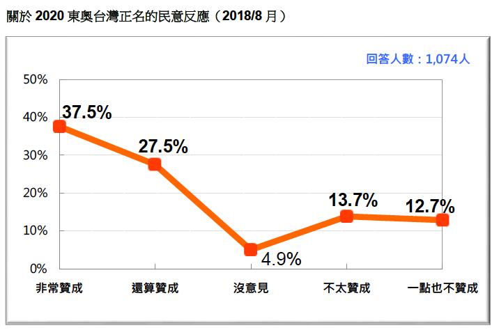 VVNVVNAA2:圖11:關於2020 東奧台灣正名的民意反應 (2018/8)。(台灣民意基金會提供)
