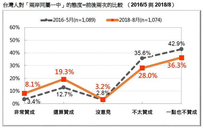 VVNVVNAA3:圖13:台灣人對「兩岸同屬一中」的態度--前後兩次的比較 (2016/5 與2018/8)。(台灣民意基金會提供)