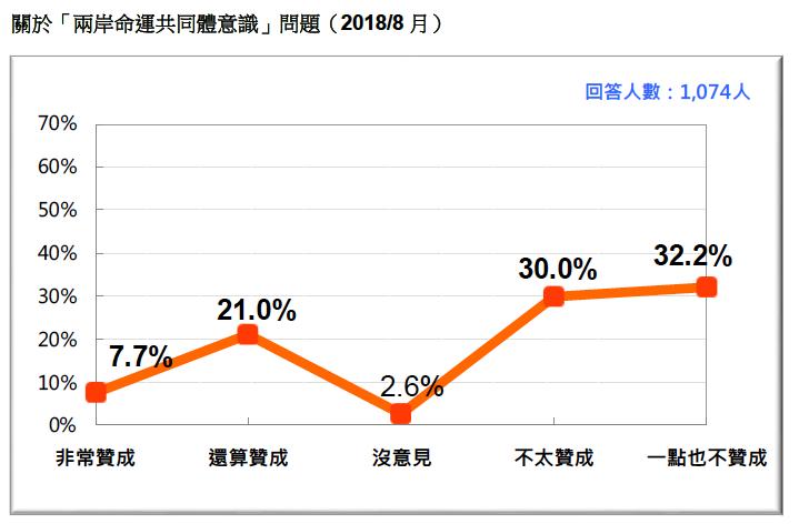 VVNVVNAA3:圖14:關於「兩岸命運共同體意識」問題(2018/8)。(台灣民意基金會提供)