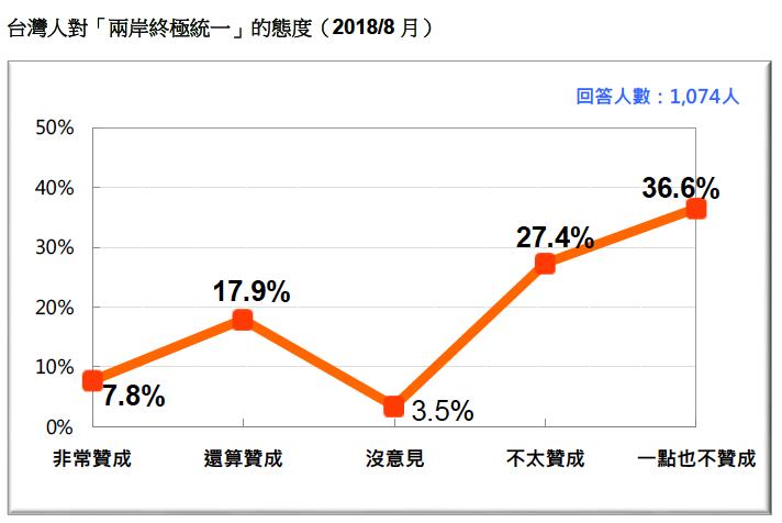 VVNVVNAA3:圖16:台灣人對「兩岸終極統一」的態度(2018/8)。(台灣民意基金會提供)