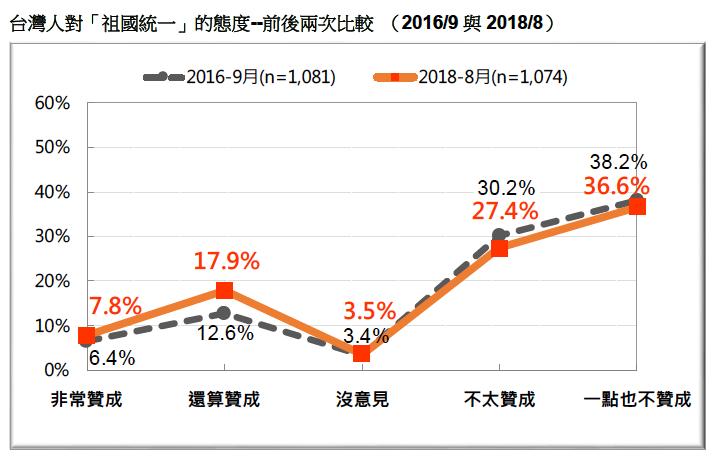 VVNVVNAA3:圖17:台灣人對「祖國統一」的態度--前後兩次比較 (2016/9 與2018/8)。(台灣民意基金會提供)