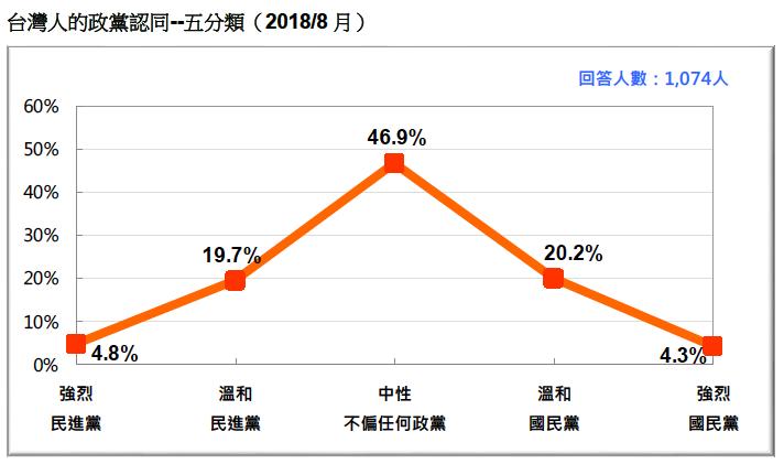 VVNVVNAAX:圖21:台灣人的政黨認同--五分類(2018/8)。(台灣民意基金會提供)