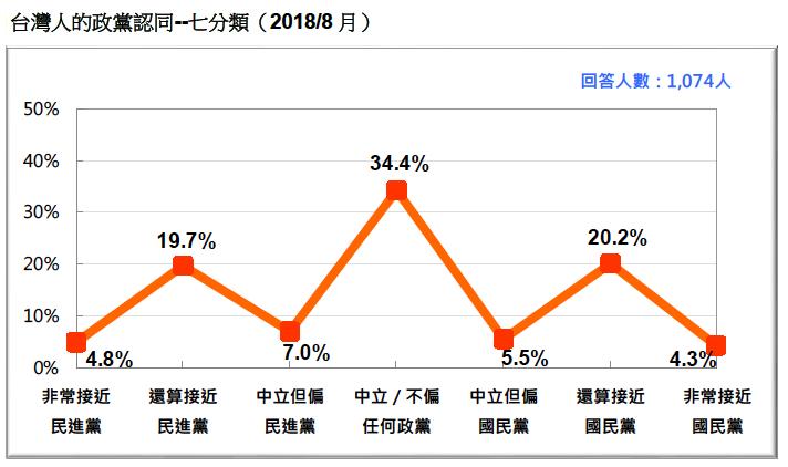 VVNVVNAAX:圖22:台灣人的政黨認同--七分類(2018/8)。(台灣民意基金會提供)