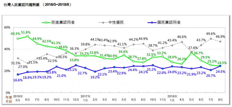 VVNVVNAAX:圖23:台灣人政黨認同趨勢圖 (2016/5~2018/8)。(台灣民意基金會提供)