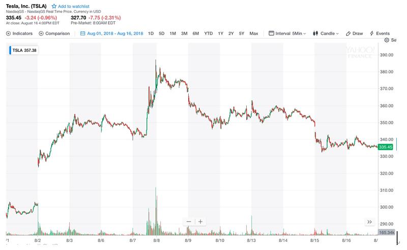 特斯拉八月份股價走勢(擷取自Yahoo! Finance)