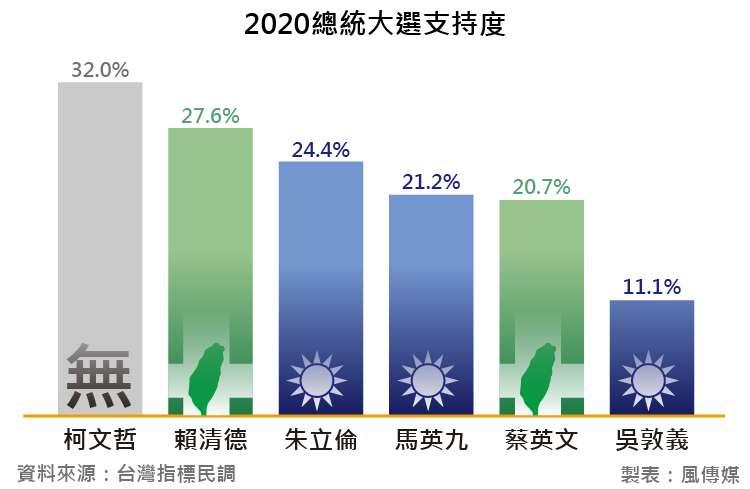 20180818-台灣指標民調_1a2020總統大選支持度