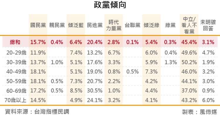 20180818-台灣指標民調_10政黨傾向