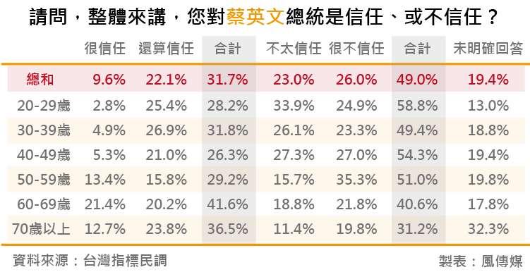 20180818-台灣指標民調_11請問,整體來講,您對蔡英文總統是信任、或不信任?