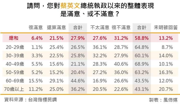 20180818-台灣指標民調_12請問,您對蔡英文總統執政以來的整體表現是滿意、或不滿意?
