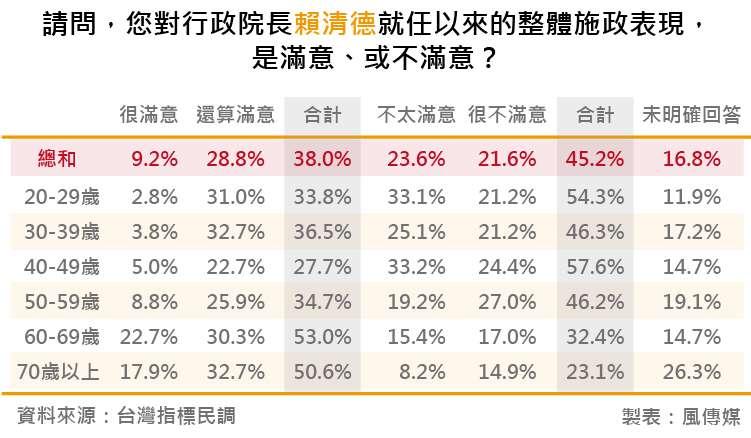 20180818-台灣指標民調_13請問,您對行政院長賴清德就任以來的整體施政表現,是滿意、或不滿意?