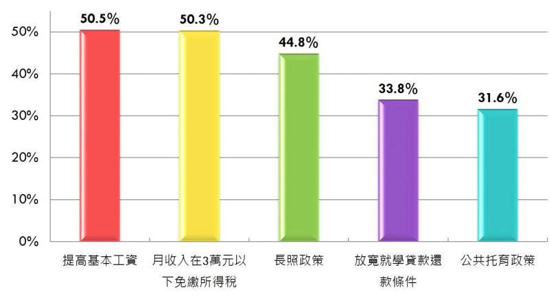 20180823-蔡政府青年政策及滿意度相關調查:20-29歲民眾中,有33.8%受惠於「放寬就學貸款還款條件」,比例略高於「公共托育政策」。(民進黨提供)