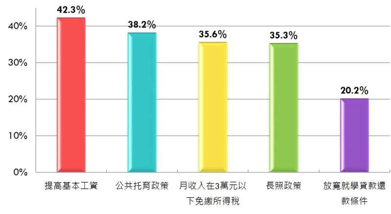 20180823-蔡政府青年政策及滿意度相關調查:30-39歲民眾,有42.3%受惠「提高基本工資」,其次有38.2%受惠於「公共托育政策」? (民進黨提供)