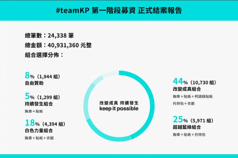 柯文哲群募結果驚人,總金額 40,931,360 元、總筆數 24,338 筆。(圖/數位時代)