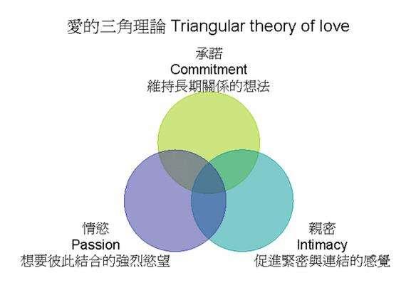 愛的三角理論。(圖/轉載自:曾寶瑩《圖解心理學》,台北:易博士,2004。作者提供)