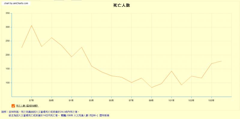 民國86年-92年全國火災死傷人數(圖/截自內政部統計處)