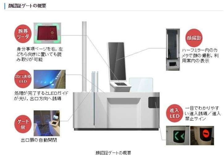 日本羽田機場等地的臉部辨識審查機器。(翻攝日本法務省官網)