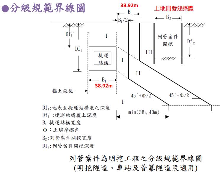 圖十,地下軌道兩側禁限建分級圖示。