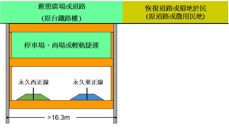 圖十二,善用沿線台鐵路權設置停車場/地下街/或輕軌捷運。