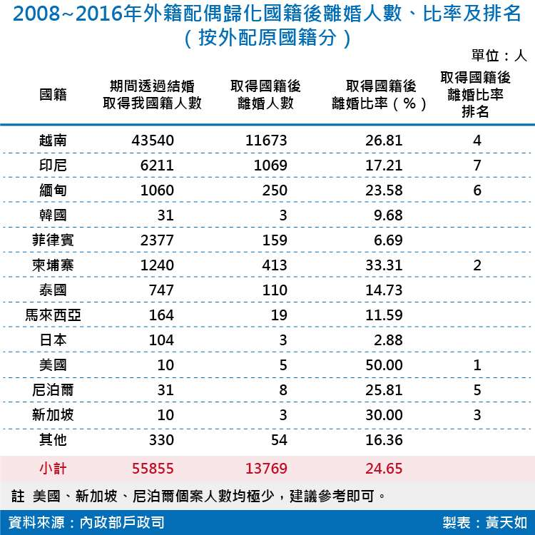 20180825-SMG0035-2008~2016年外籍配偶歸化國籍後離婚人數、比率及排名
