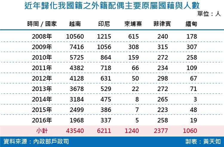 20180825-SMG0035-近年歸化我國籍之外籍配偶主要原屬國藉與人數
