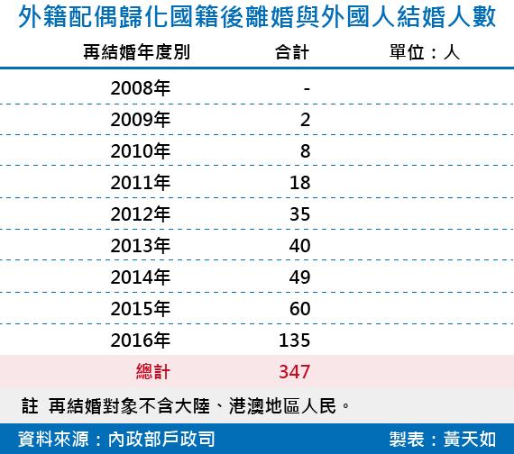 20180826-SMG0034-E01-外籍配偶歸化國籍後離婚與外國人結婚人數