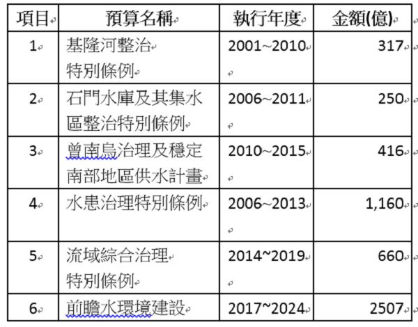 (附表1)18年來已編列5310億治水特別預算明細