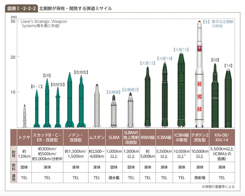 北韓彈道飛彈諸元一覽。(平成30年版防衛白書)