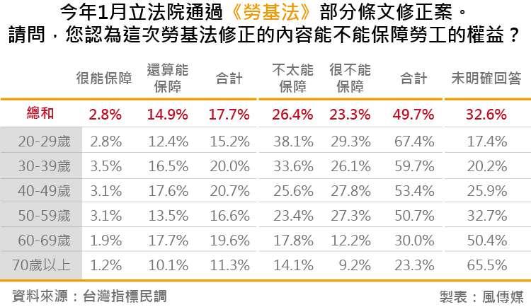 20180828-台灣指標民調_01今年1月立法院通過《勞基法》部分條文修正案。請問,您認為這次勞基法修正的內容能不能保障勞工的權益?