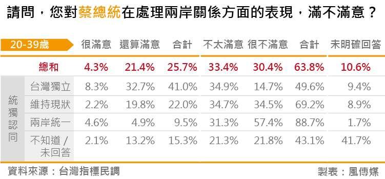20180828-台灣指標民調_02請問,您對蔡總統在處理兩岸關係方面的表現,滿不滿意?