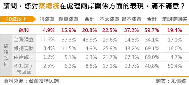 20180828-台灣指標民調_03請問,您對蔡總統在處理兩岸關係方面的表現,滿不滿意?